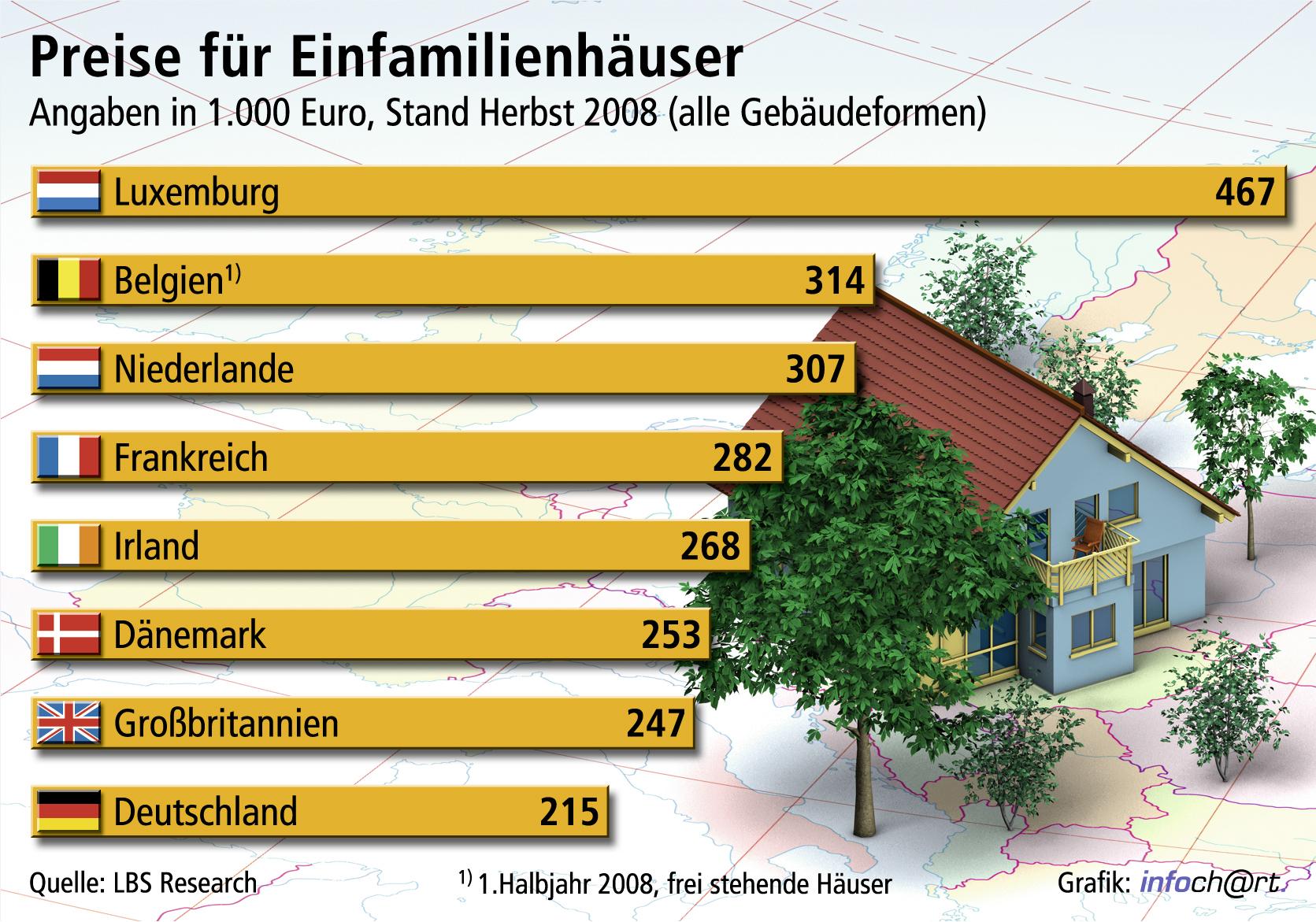 eigenheime in vielen teilen europas deutlich teurer bis herbst 2008 noch geringe. Black Bedroom Furniture Sets. Home Design Ideas